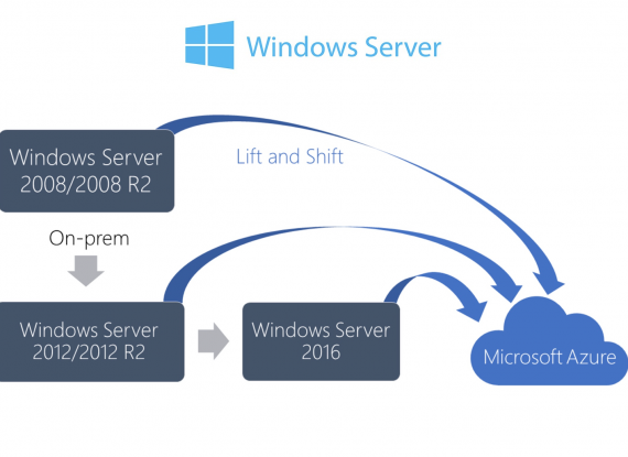 Server 2008 End-of-Life